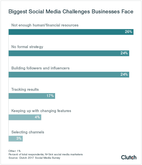 5-biggest-social-media-challenges-businesses-face