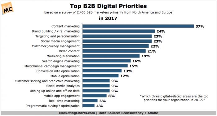 EconsultancyAdobe-Top-B2B-Digital-Priorities-in-2017-May2017