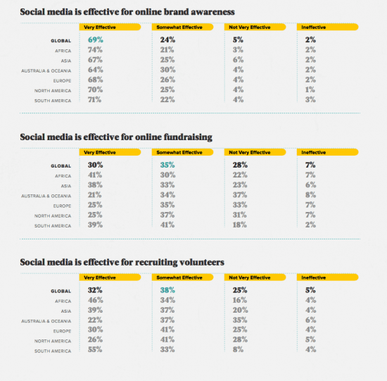 Global Media Users: Global NGOs Social Media Usage And Effectiveness