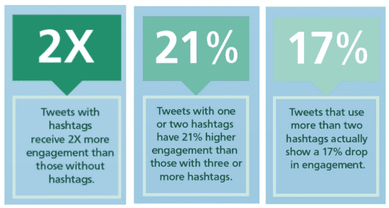 Studies of why you should use hashtags