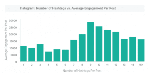Instagram Statistics 2017   Smart Insights