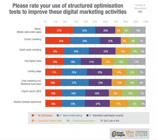 Do you test your email marketing?
