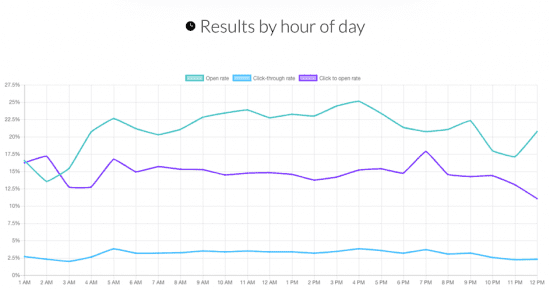 email results by hour of the day
