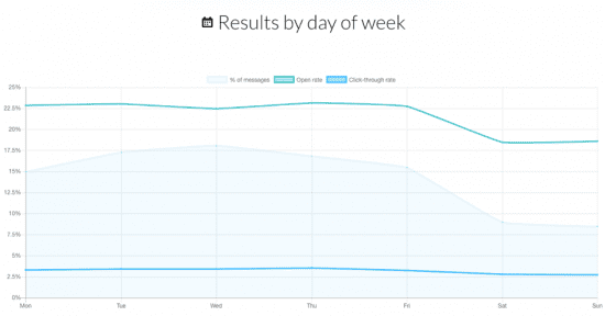 emails results by day of the week