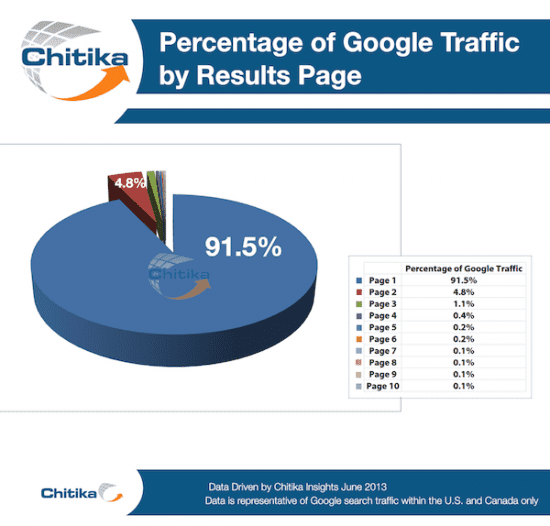 google traffic by results page