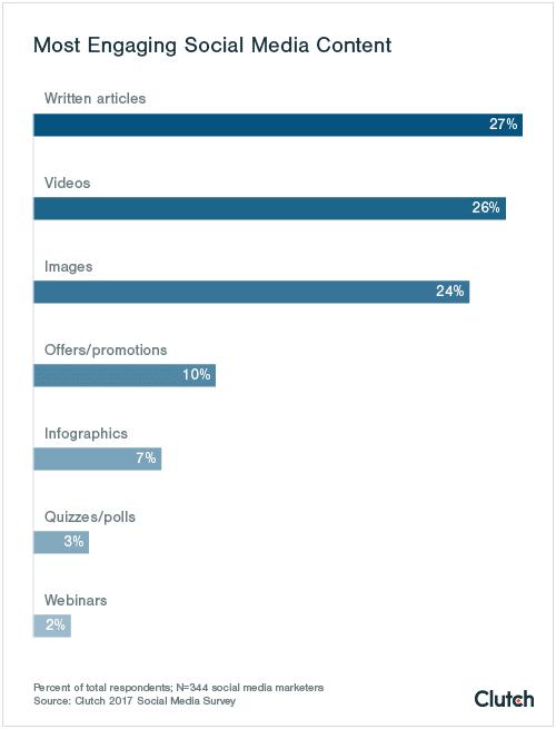 most-engaging-social-media-content
