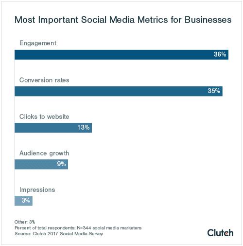 most-important-social-media-metrics-for-businesses