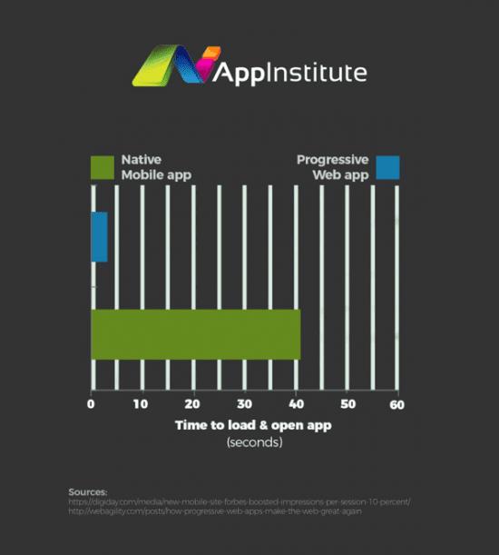 native mobile app vs PWAs