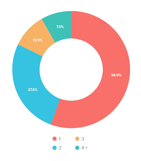 Number of Email Platforms Used