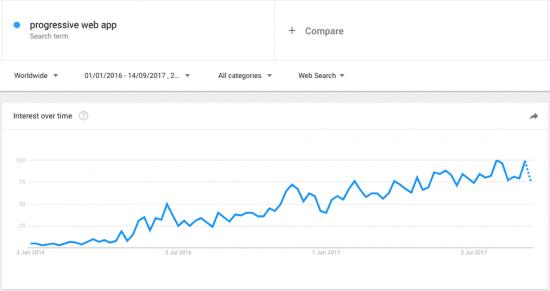 progressive web apps popularity