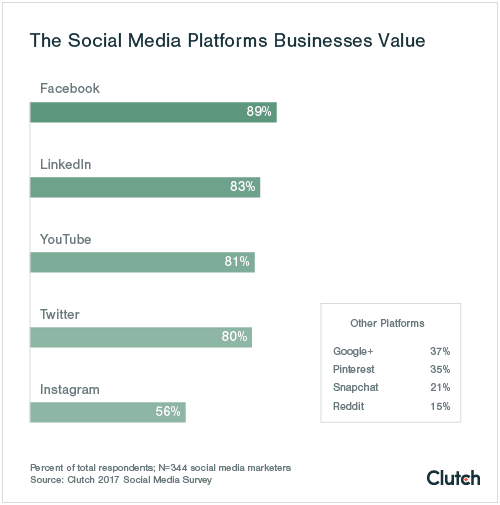 How businesses use social media: 2017 report | Smart Insights