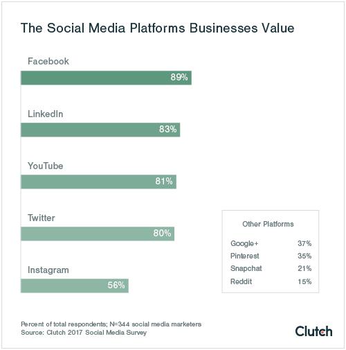 social-media-platforms-businesses-value