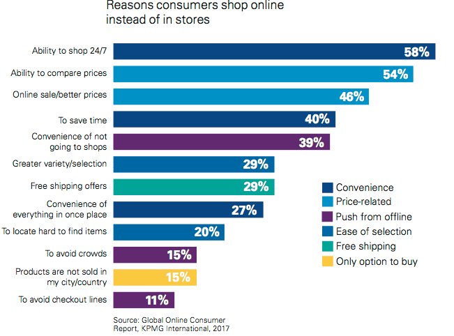 questionnaire on consumer behaviour towards shopping malls