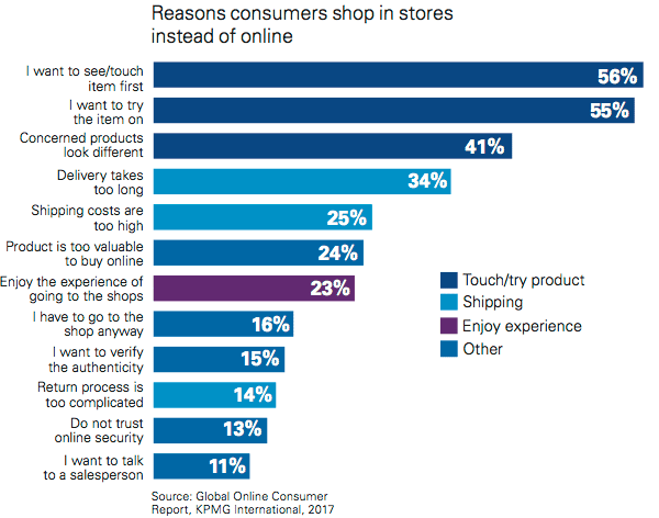 The reasons why consumers shop online instead of in stores