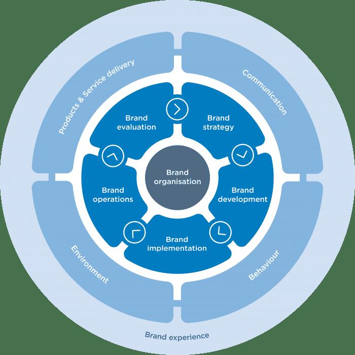 Brand Performance Model