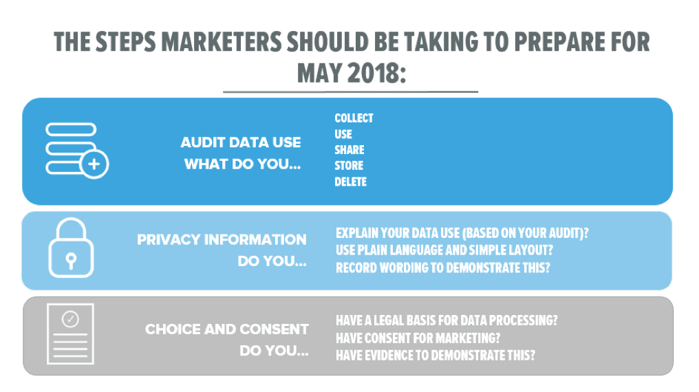the 4 key challenges of gdpr and how to tackle them