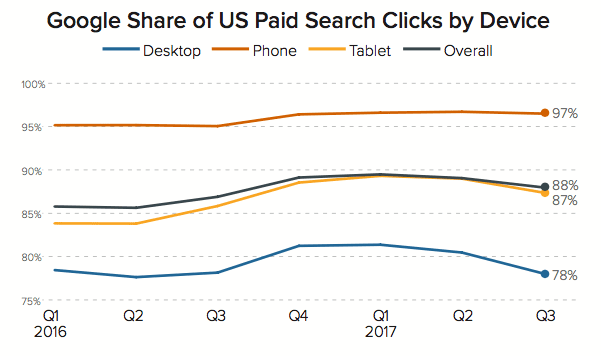 Google share of US paid search clicks by device