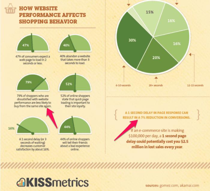 Kissmetrics Infographic 2