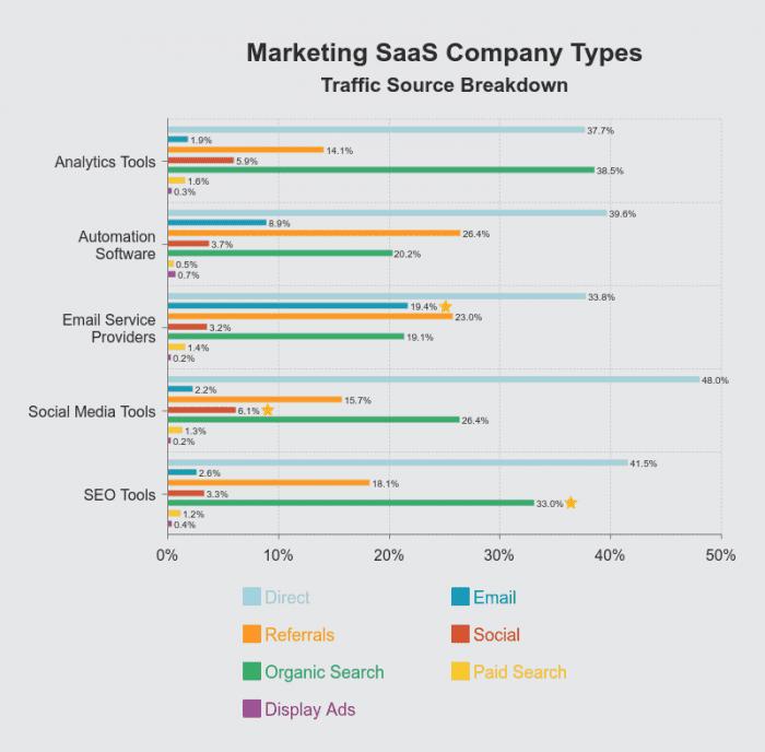 Marketing-SaaS-Company-Types