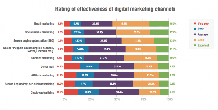 Marketing channel effectiveness