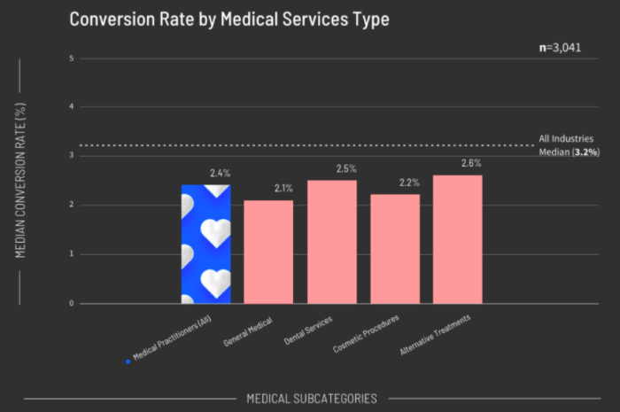 Medical services web marketing conversion