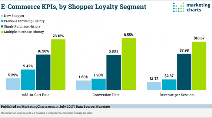 Monetate-E-Commerce-KPIs-by-Shopper-Loyalty-Segment-July2017
