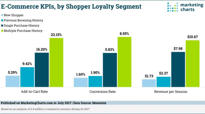 Monetate-E-Commerce-KPIs-by-Shopper-Loyalty-Segment-July2017