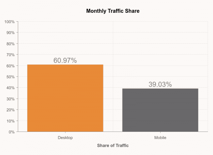 Monthly-Traffic-Share