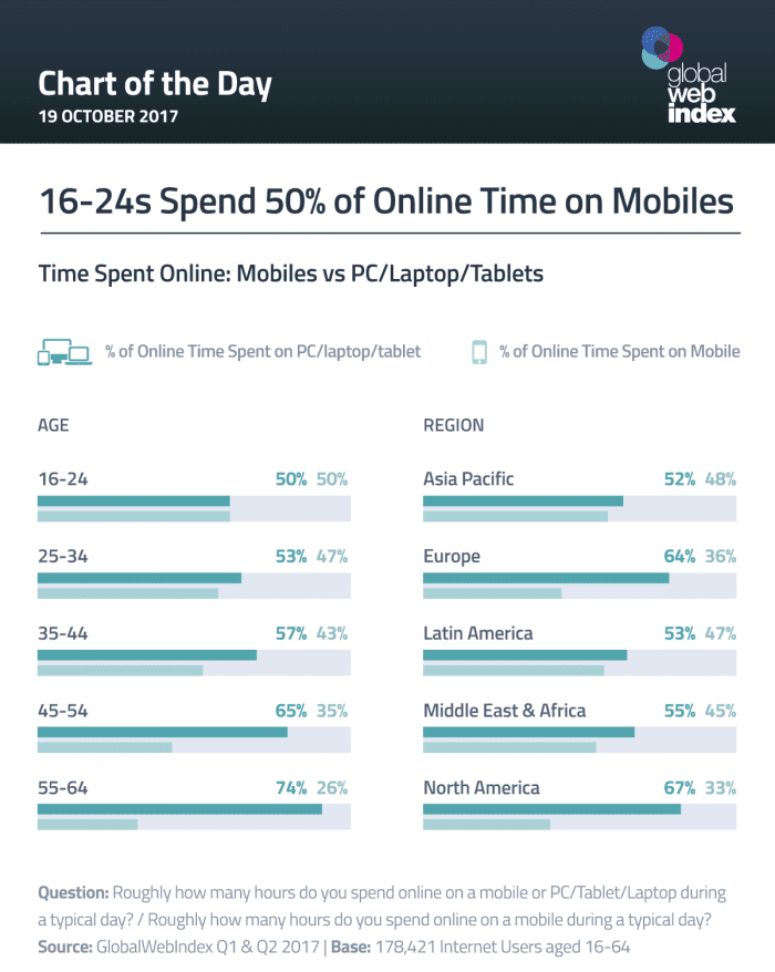 Online time on mobile