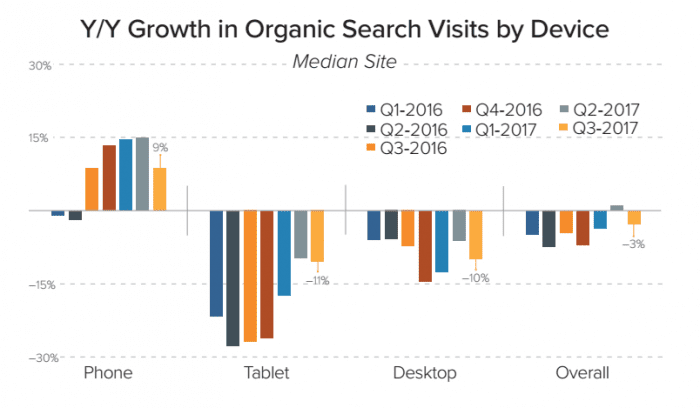 Organic search visits fall 3%