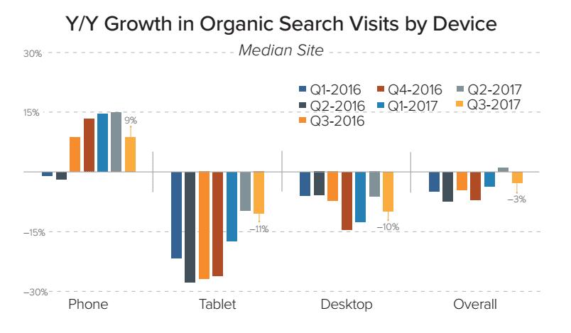Organic search visits fall 3%