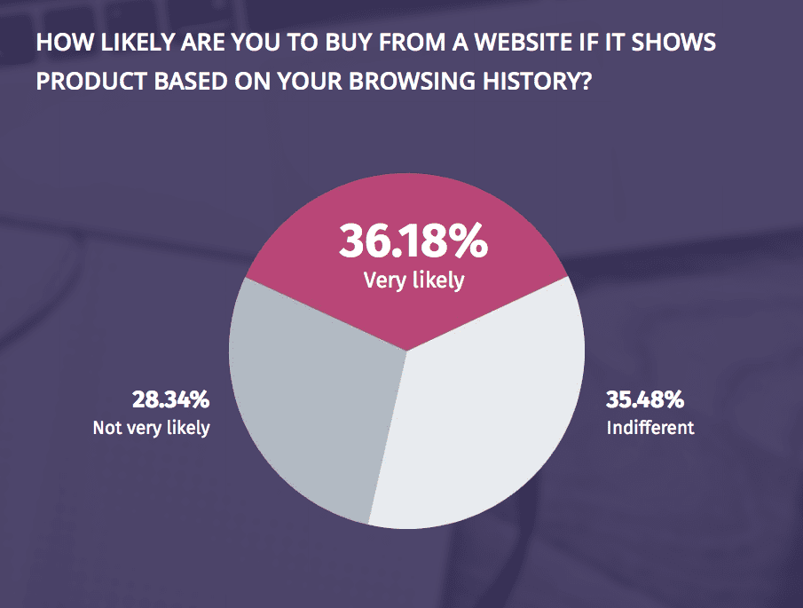 Personalization based on browsing history