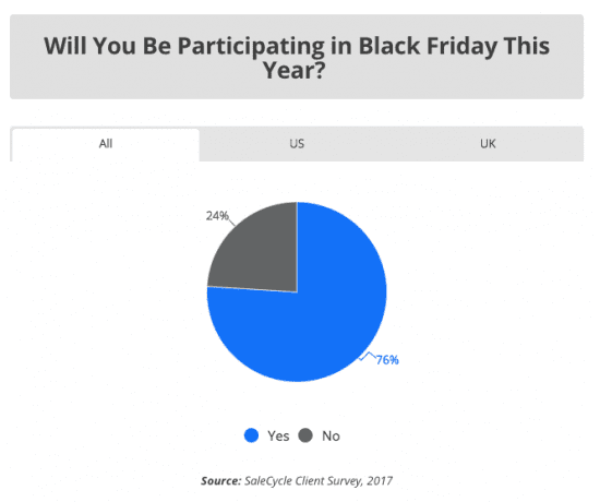 Awesome Ideas For Black Friday Marketing Campaigns Smart Insights