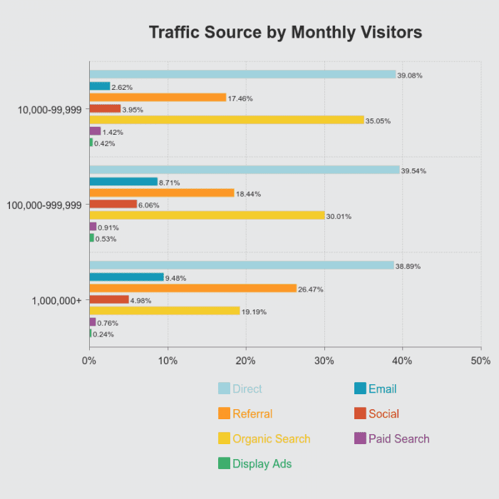 Traffic-Source-by-Monthly-Visitors