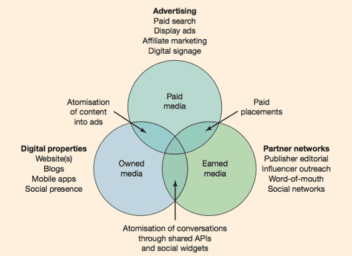 Types-of-paid-owned-and-earned-media