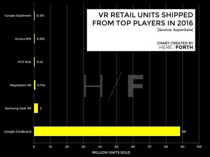 VR customers