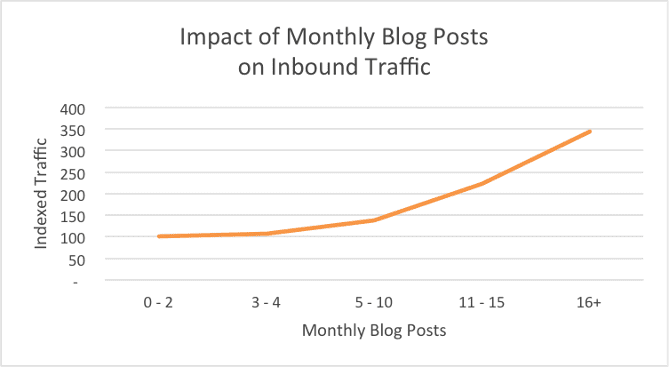 blog content and traffic