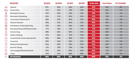 2017 Deliverability Benchmark Report