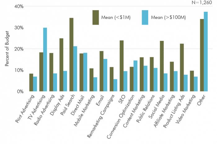 ecommerce budget per channel