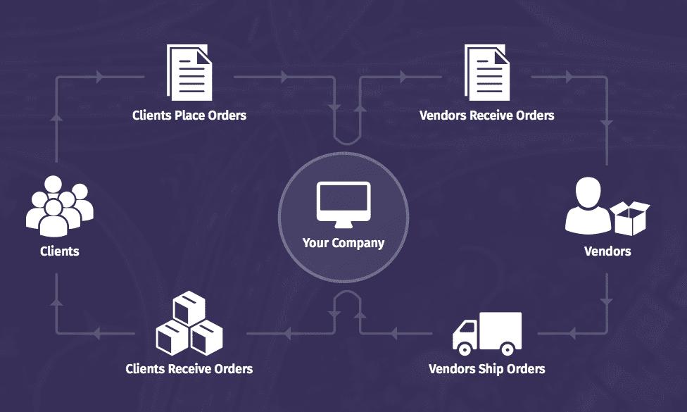 ecommerce logistics