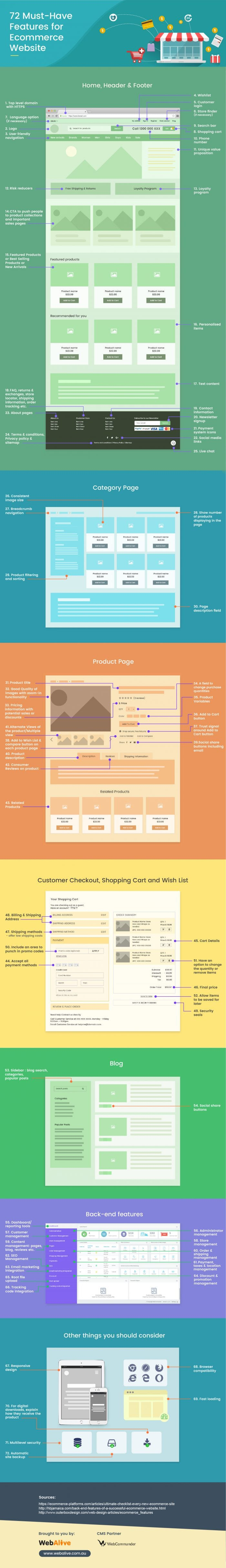 ecommerce website features infographic
