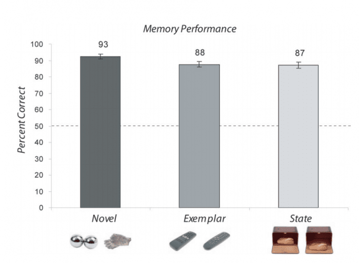 exemplar memory test results