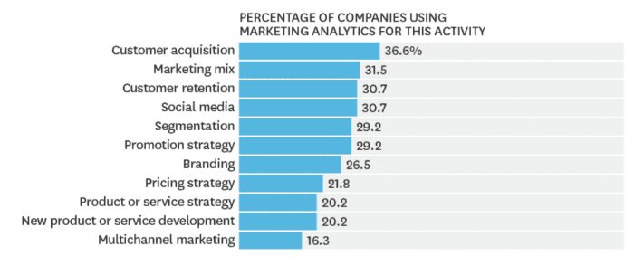 how companies are using marketing analytics