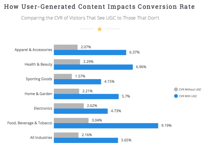 how user generated content impacts conversion rates