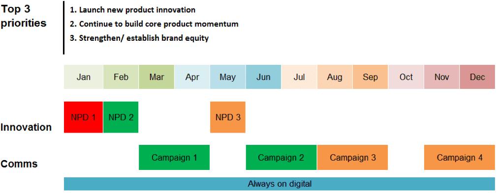 main marketing priorities calendar