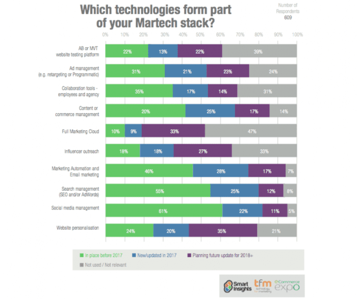 martech stack popularity