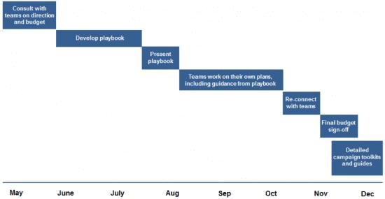 media playbook planning process