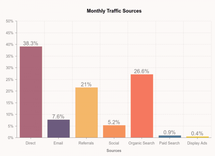 monthly-traffic-sources