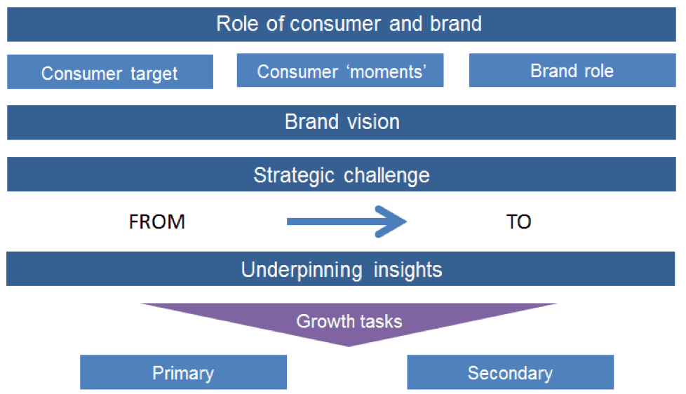 overall brand strategy