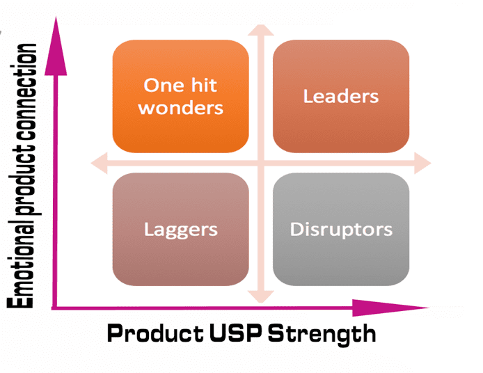 product USP strength